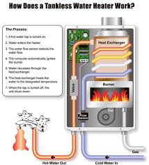 Tankless hot water
